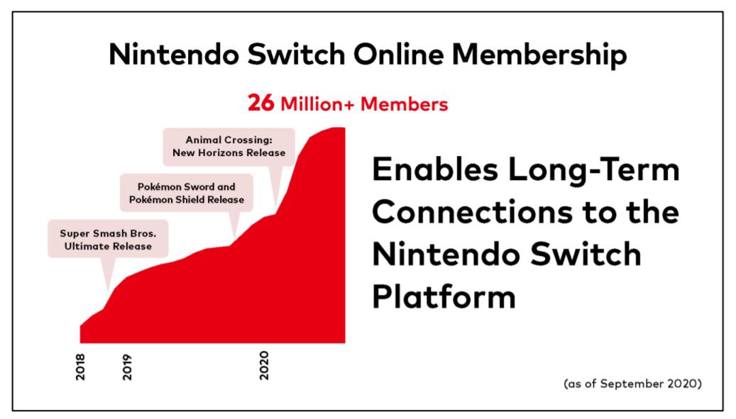 Nintendo Evoque Sa Prochaine Console Les Abonnements Switch Online Les Films Et Les Series Actu Gamekult